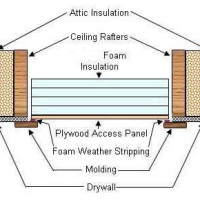 How To Make Attic Access Panel